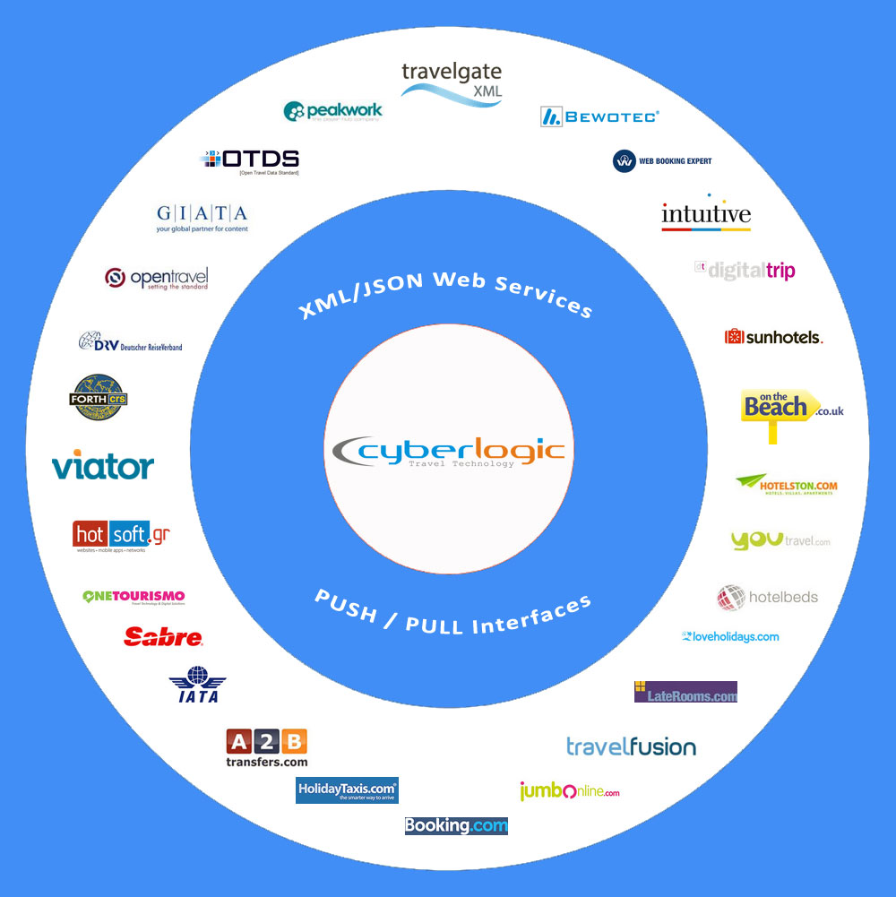 Cyberlologic Online Travel Distribution - Join Cyberlogic's Established Travel Network