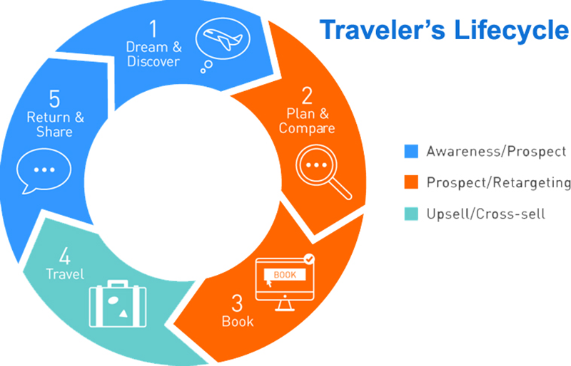 Cyberlogic Cybertrips - Expand your Reach Across  the Travel Supply Chain
